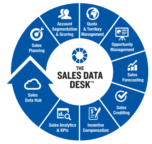 The Sales Data Desk | Connect Your SPM Sales Data